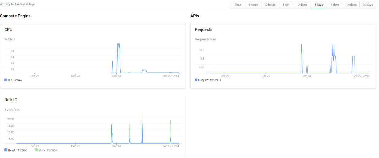 cmips-google-cloud-stats-aggregated