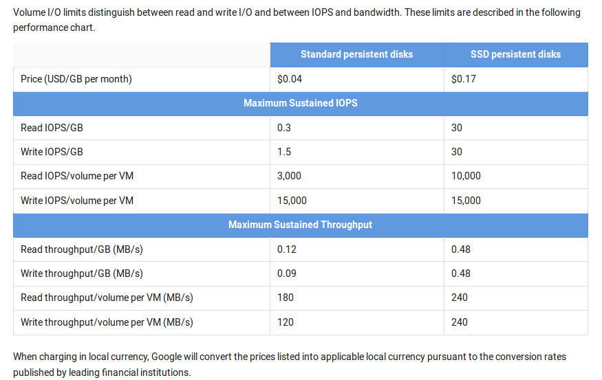 cmips-net-google-cloud-docs-about-disk-performance-table-max-bandwidth